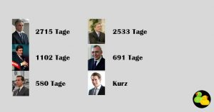 Die letzten 6 Bundeskanzler und ihre Amtsdauer